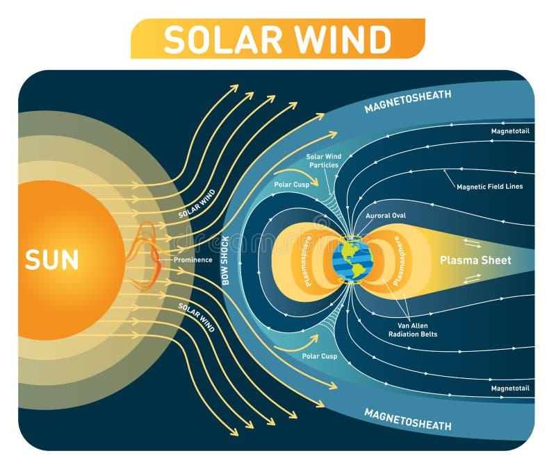 Diagramma dell'illustrazione di vettore del vento solare con il campo magnetico della terra Schema trattato illustrazione di stock