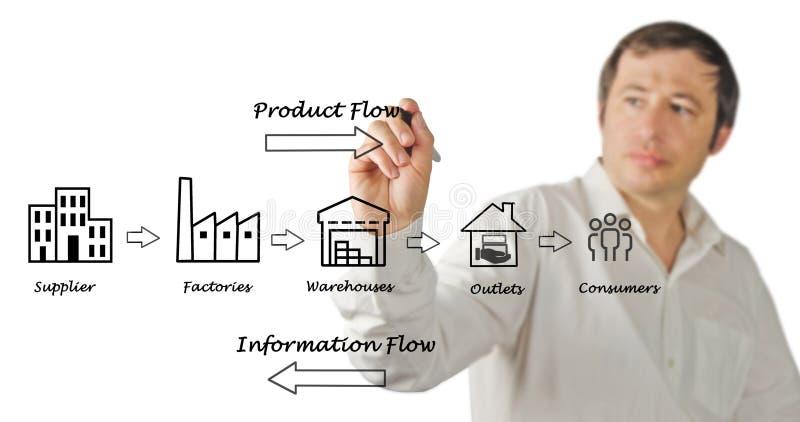 Diagramma della catena di fornitura fotografie stock