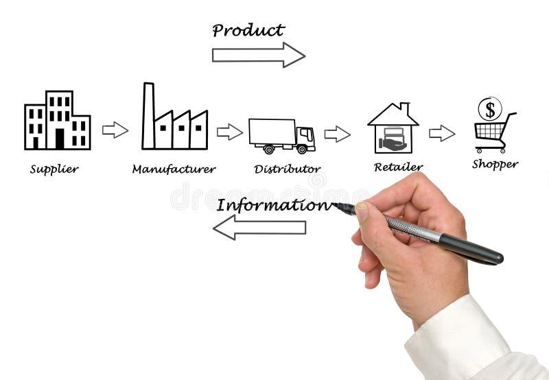 Diagramma della catena di fornitura fotografia stock