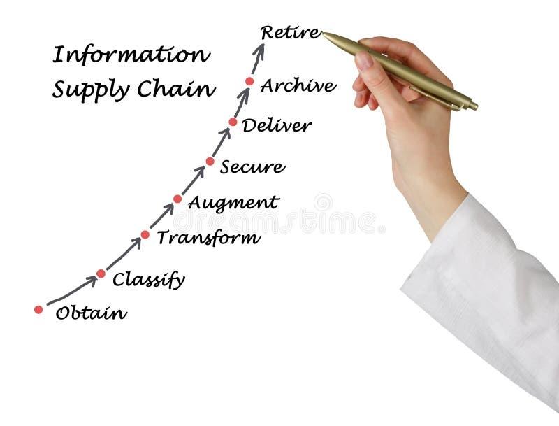 Diagramma della catena di fornitura di informazioni immagini stock libere da diritti