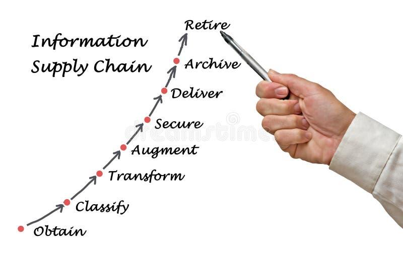 Diagramma della catena di fornitura di informazioni fotografia stock libera da diritti