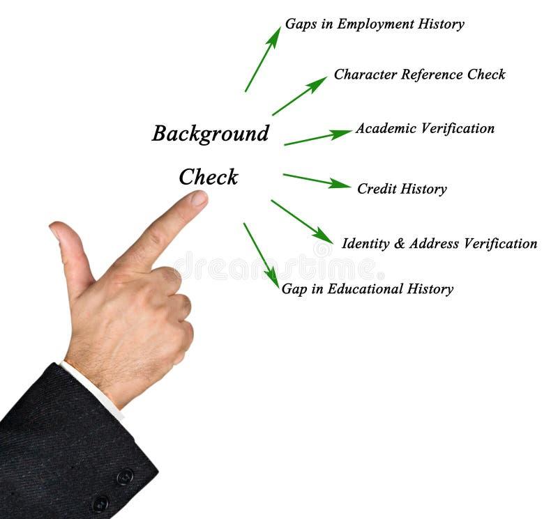 Diagramma della verifica degli antecedenti fotografie stock