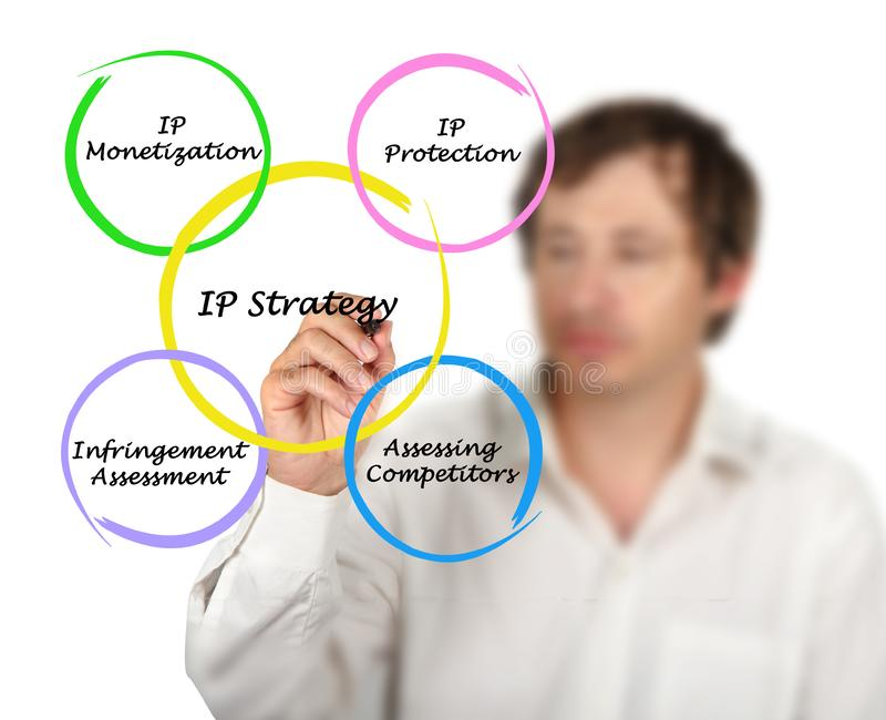 Diagramma delle strategie del IP fotografia stock