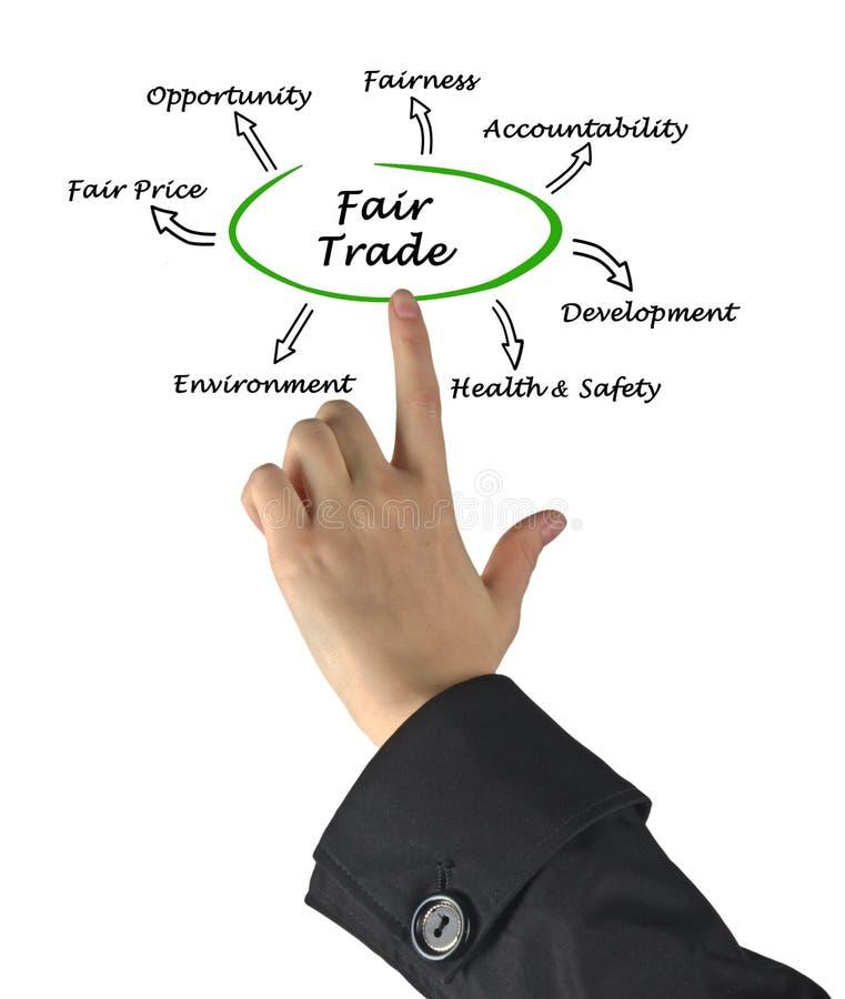 Diagramma di commercio equo e solidale immagine stock libera da diritti