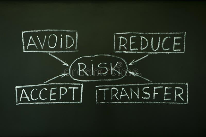Diagramma di flusso della gestione dei rischi fotografia stock