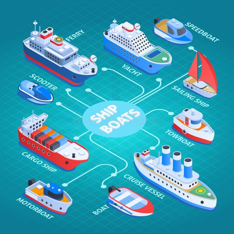 Diagramma di flusso isometrico delle navi illustrazione di stock
