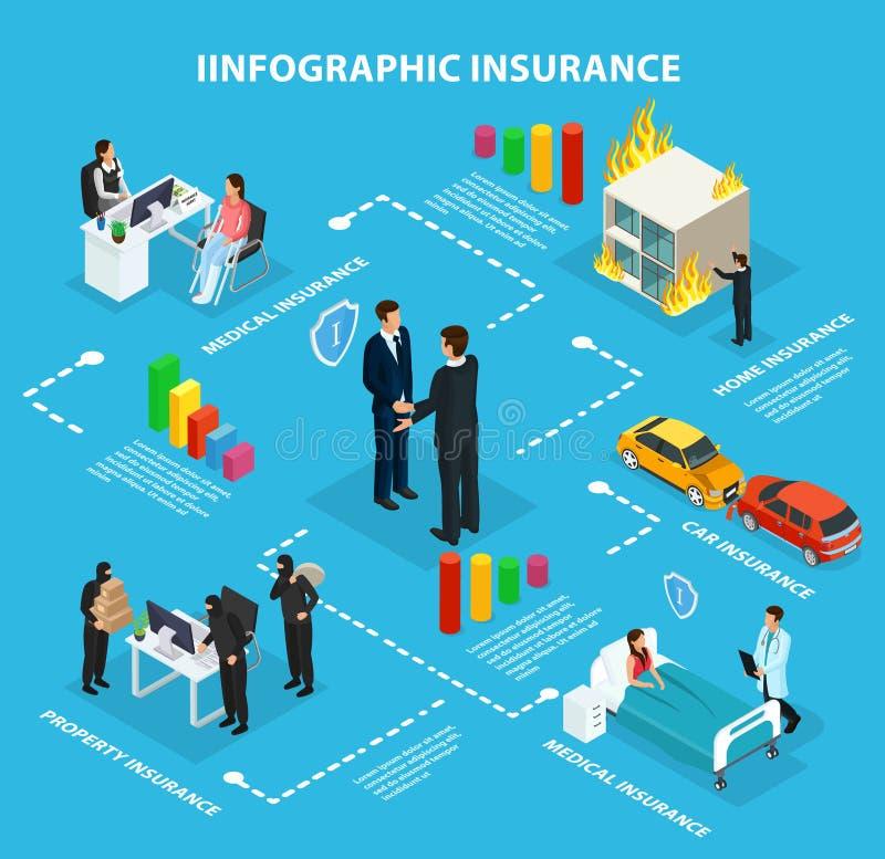 Diagramma di flusso isometrico di Infographic di assistenza assicurativa illustrazione vettoriale