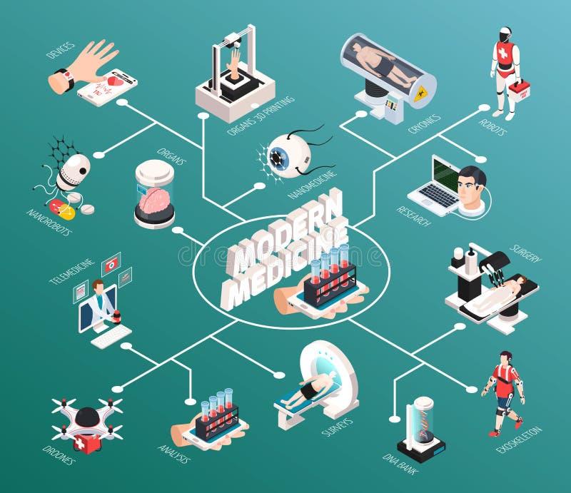 Diagramma di flusso isometrico di tecnologia medica royalty illustrazione gratis