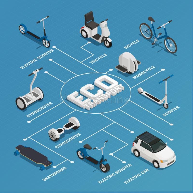 Diagramma di flusso isometrico di trasporto di Eco royalty illustrazione gratis