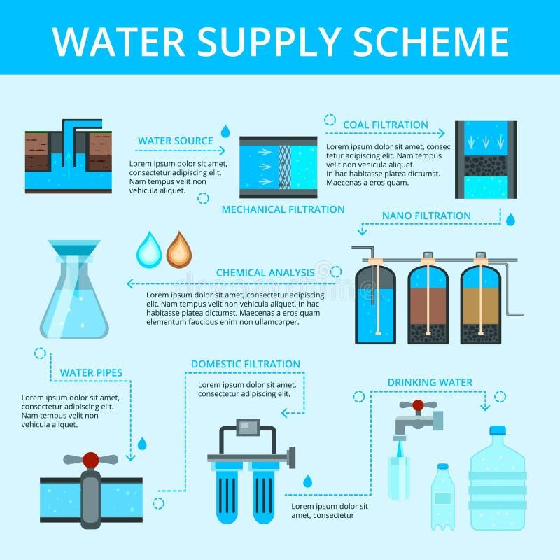 Diagramma di flusso piano di Infographic del rifornimento idrico illustrazione vettoriale