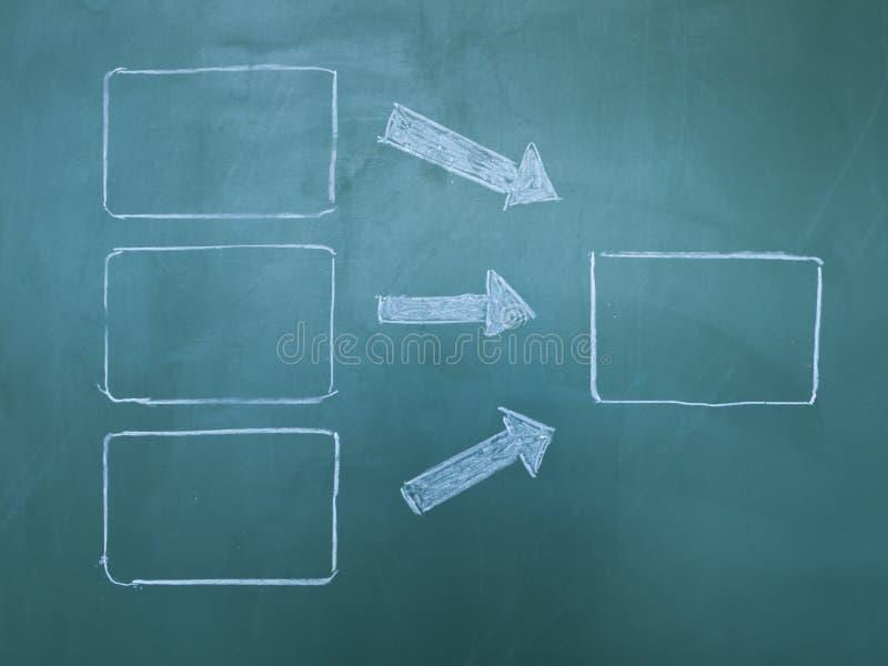 Diagramma di flusso sulla lavagna fotografia stock libera da diritti