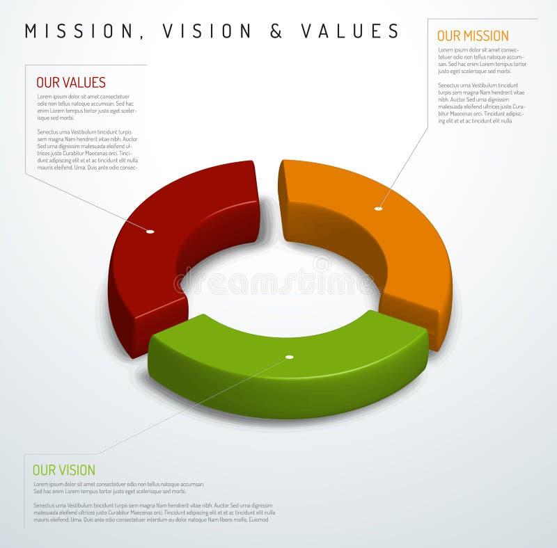 Diagramma di missione, di visione e di valori illustrazione di stock