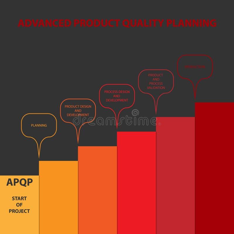 Diagramma di pianificazione avanzata di qualità del prodotto illustrazione di stock