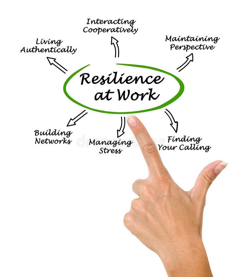Diagramma di resilienza sul lavoro fotografie stock libere da diritti