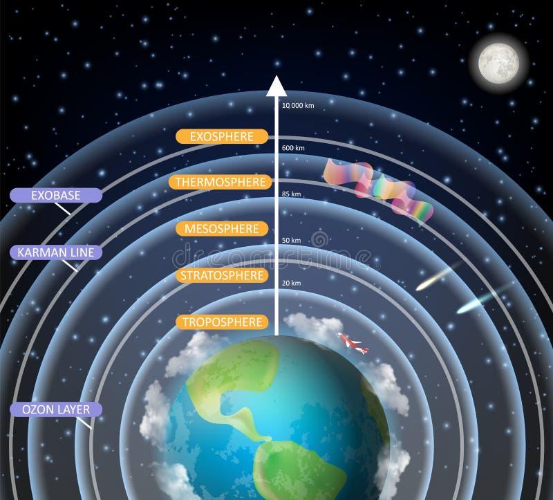 Diagramma educativo di vettore degli strati dell'atmosfera terrestre illustrazione vettoriale