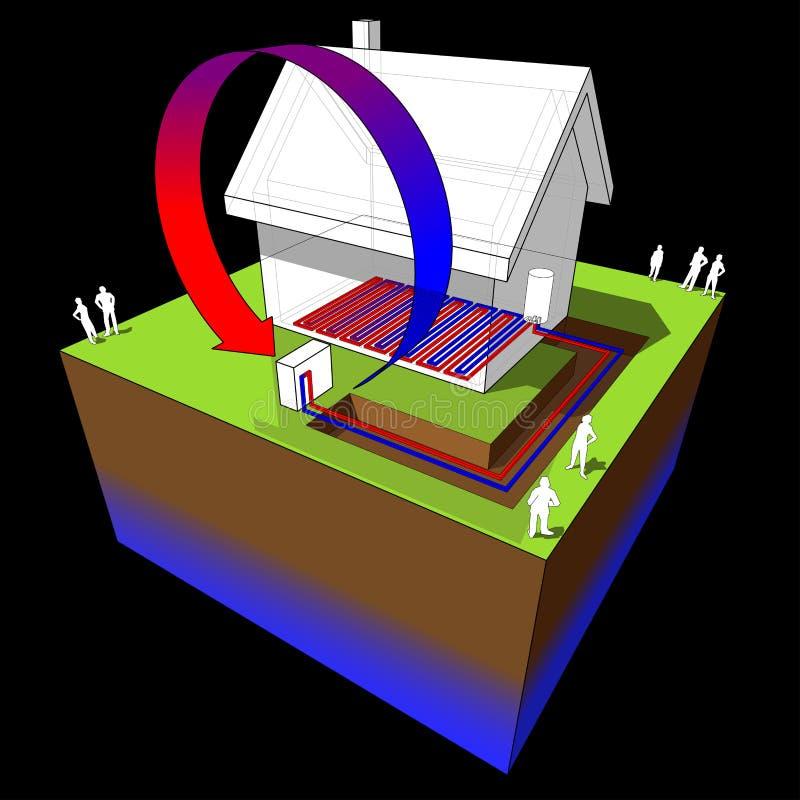 Diagramma riscaldamento a pavimento/della pompa di calore illustrazione vettoriale