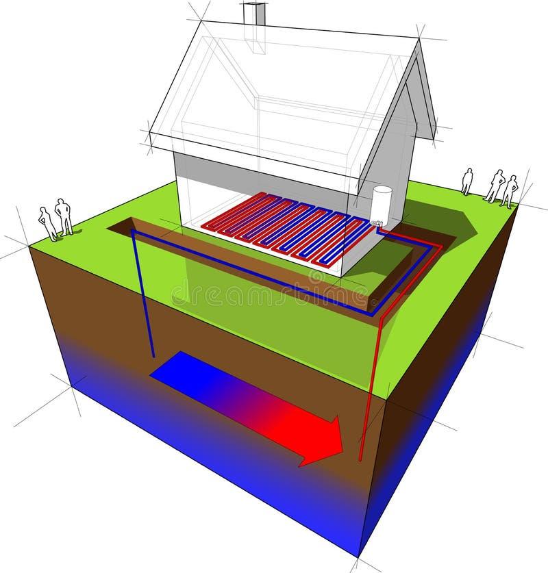 Diagramma riscaldamento a pavimento/della pompa di calore royalty illustrazione gratis