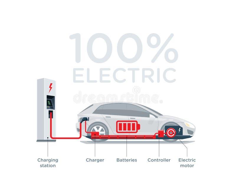 Diagramma semplificato schema dell'automobile elettrica delle componenti royalty illustrazione gratis