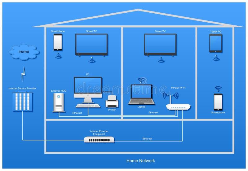 Diagramme à la maison avec des dispositifs sur le fond bleu photo libre de droits
