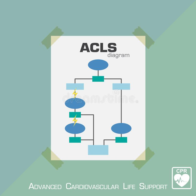 Diagramme cardio-vasculaire avancé de l'assistance vitale ACLS Conception plate Vecteur illustration stock