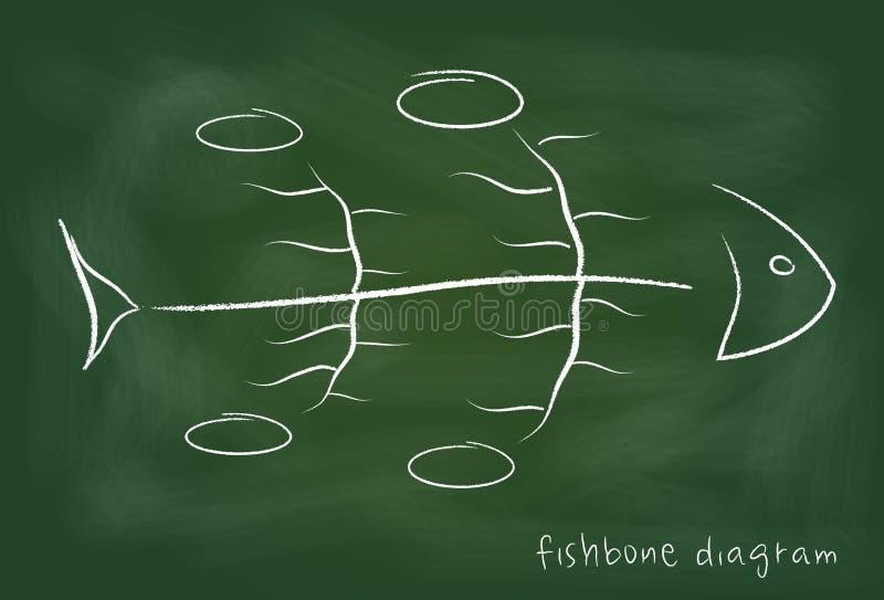 Diagramme causal de Fishbone sur le tableau noir illustration libre de droits