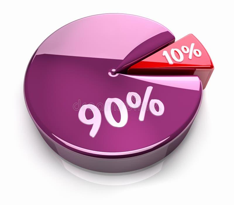 Diagramme circulaire 10 - 90 pour cent illustration libre de droits