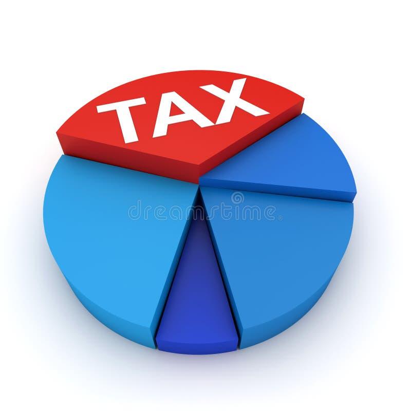 Diagramme circulaire d'impôts illustration stock