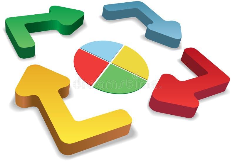 Diagramme circulaire de flèches de cycle de couleur de contrôle de processus industriel illustration libre de droits