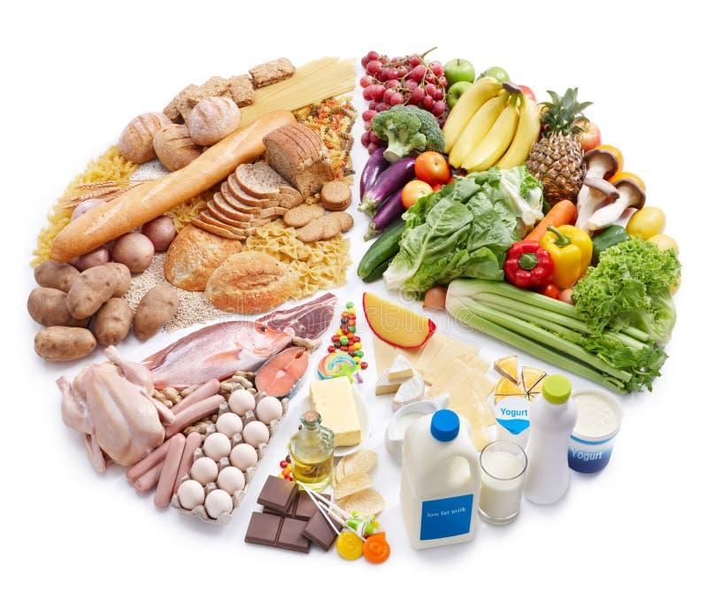 Diagramme circulaire de pyramide de nourriture photo stock