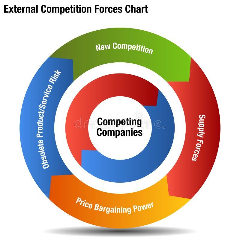 Diagramme concurrentiel de forces externes illustration libre de droits