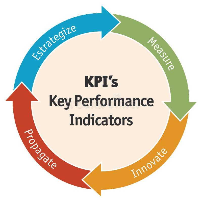 Diagramme d'indicateur de jeu clé d'affaires - vecteur illustration libre de droits