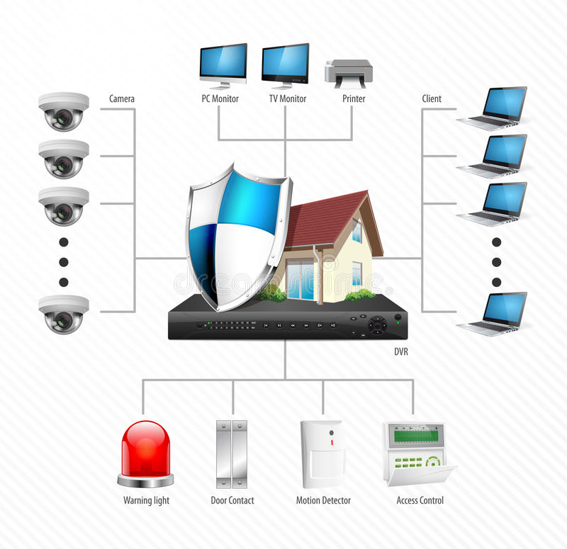 Diagramme d'installation de télévision en circuit fermé - vidéo surveillance d'IP illustration libre de droits