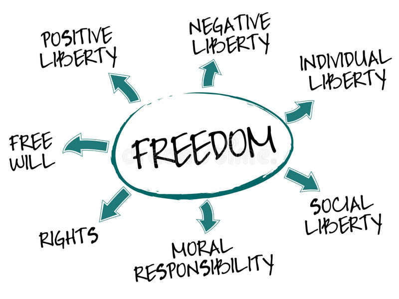Diagramme de concept de liberté illustration de vecteur