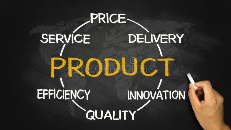 Diagramme de concept de produit images stock