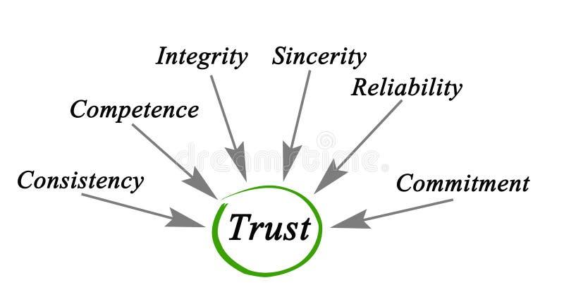 Diagramme de confiance illustration libre de droits