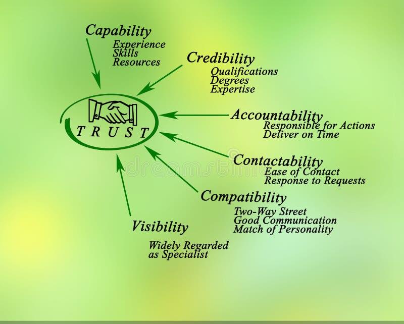 Diagramme de confiance illustration stock