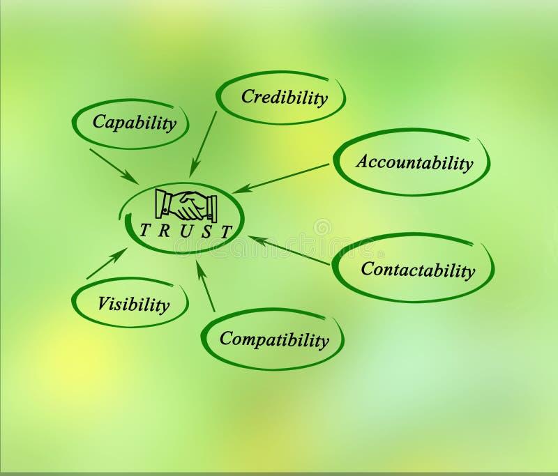 Diagramme de confiance illustration de vecteur