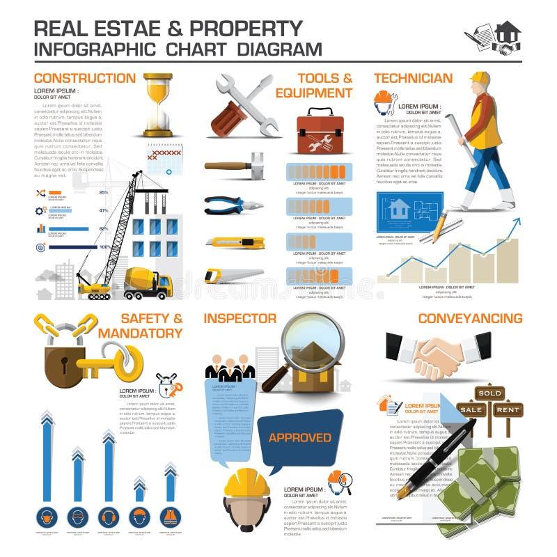 Diagramme de diagramme d'Infographic d'affaires de Real Estate et de propriété illustration de vecteur