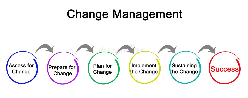 Diagramme de gestion de changement illustration stock
