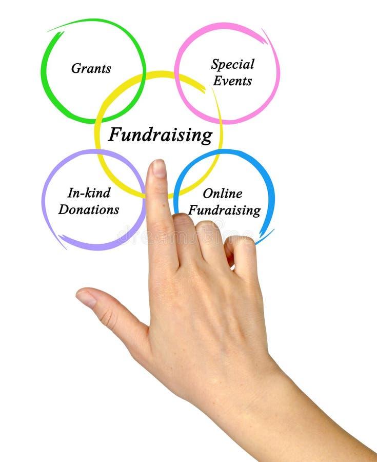 Diagramme de la collecte de fonds photos stock