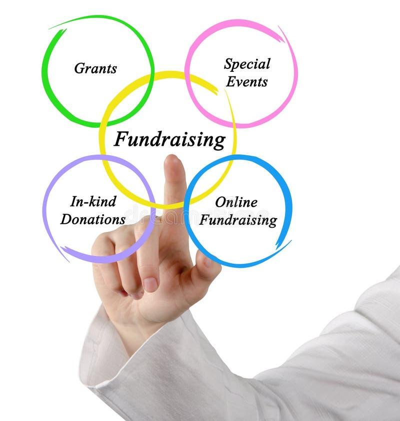 Diagramme de la collecte de fonds images libres de droits
