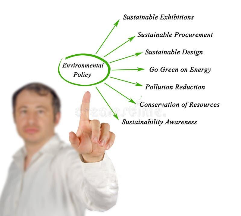Diagramme de la politique environnementale photo libre de droits
