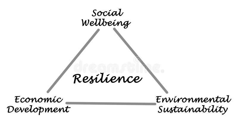 Diagramme de la résilience illustration de vecteur