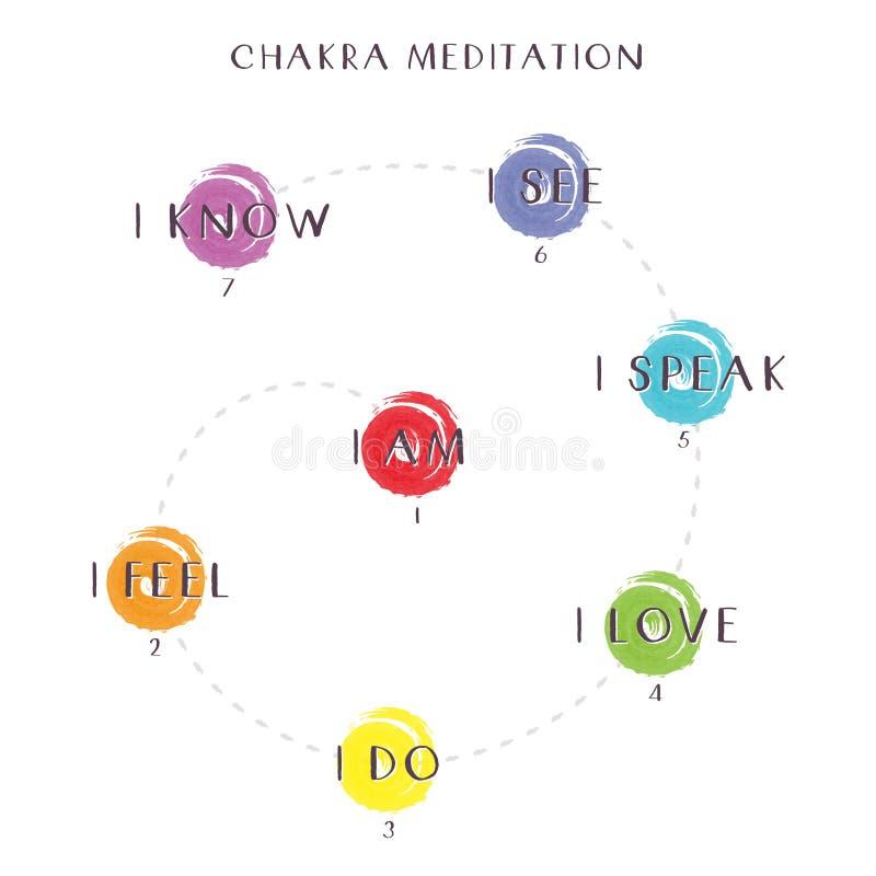 Diagramme de méditation de Chakra illustration de vecteur