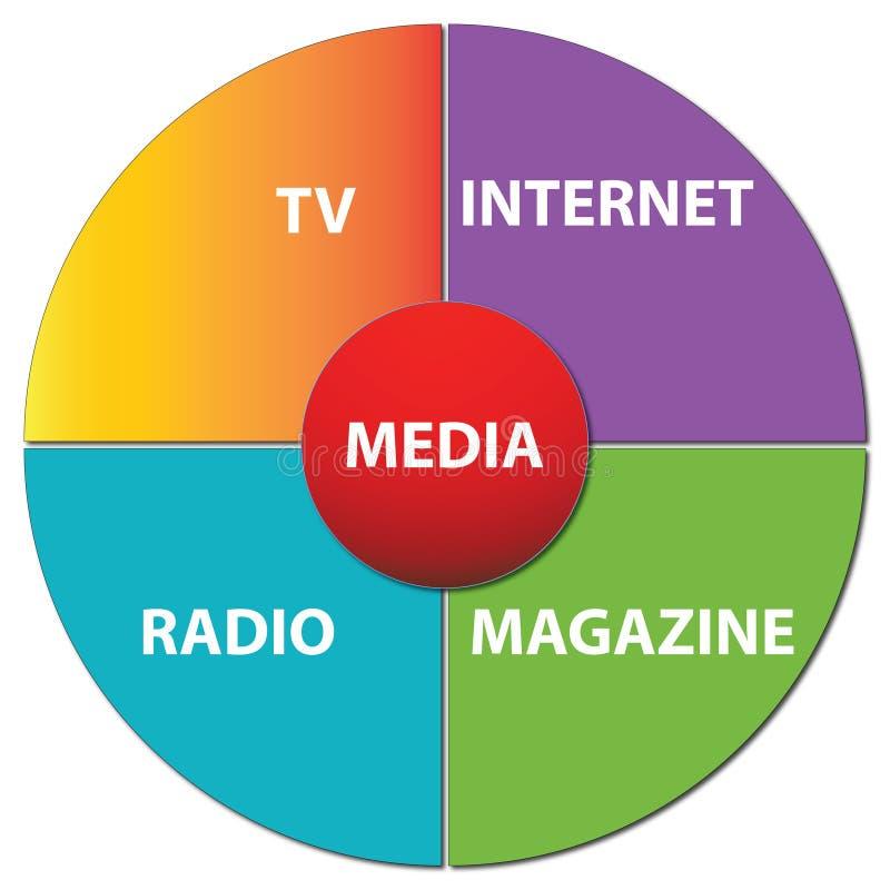 Diagramme de media illustration de vecteur