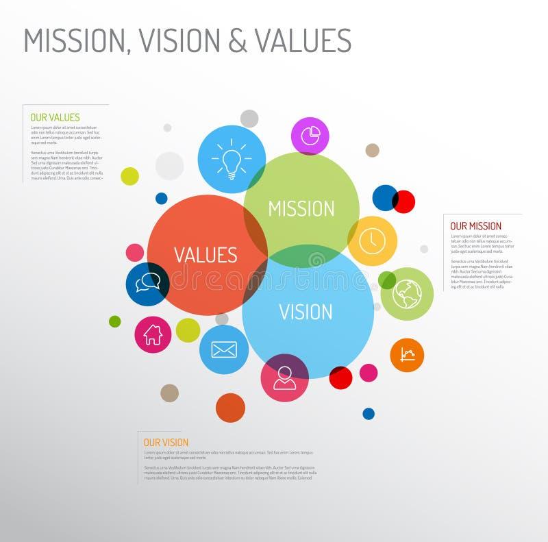 Diagramme de mission, de vision et de valeurs illustration de vecteur
