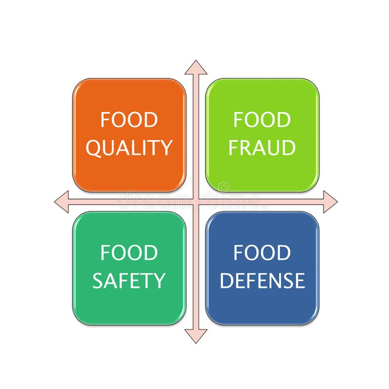 diagramme de photo de SÉCURITÉ ALIMENTAIRE illustration stock