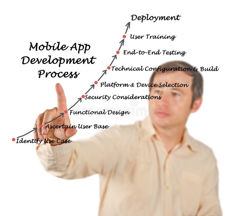 Diagramme de procédé de développement d'applications mobile images stock