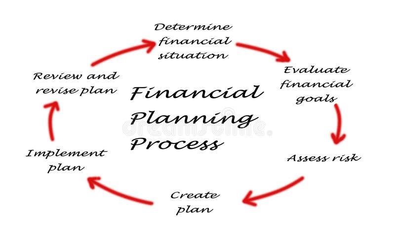 Diagramme de processus de planification images stock