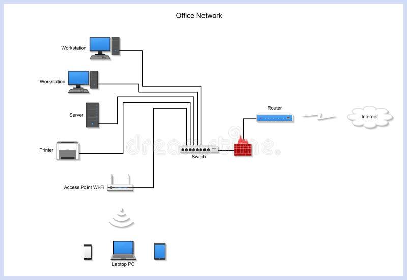Diagramme de réseau de bureau avec les dispositifs, bâtiments sur le fond blanc photo stock